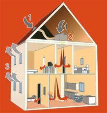 Sens du flux d'air VMI maison à étage